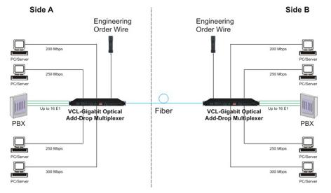 VCL-Gigabit Optical Add-Drop Multiplexer